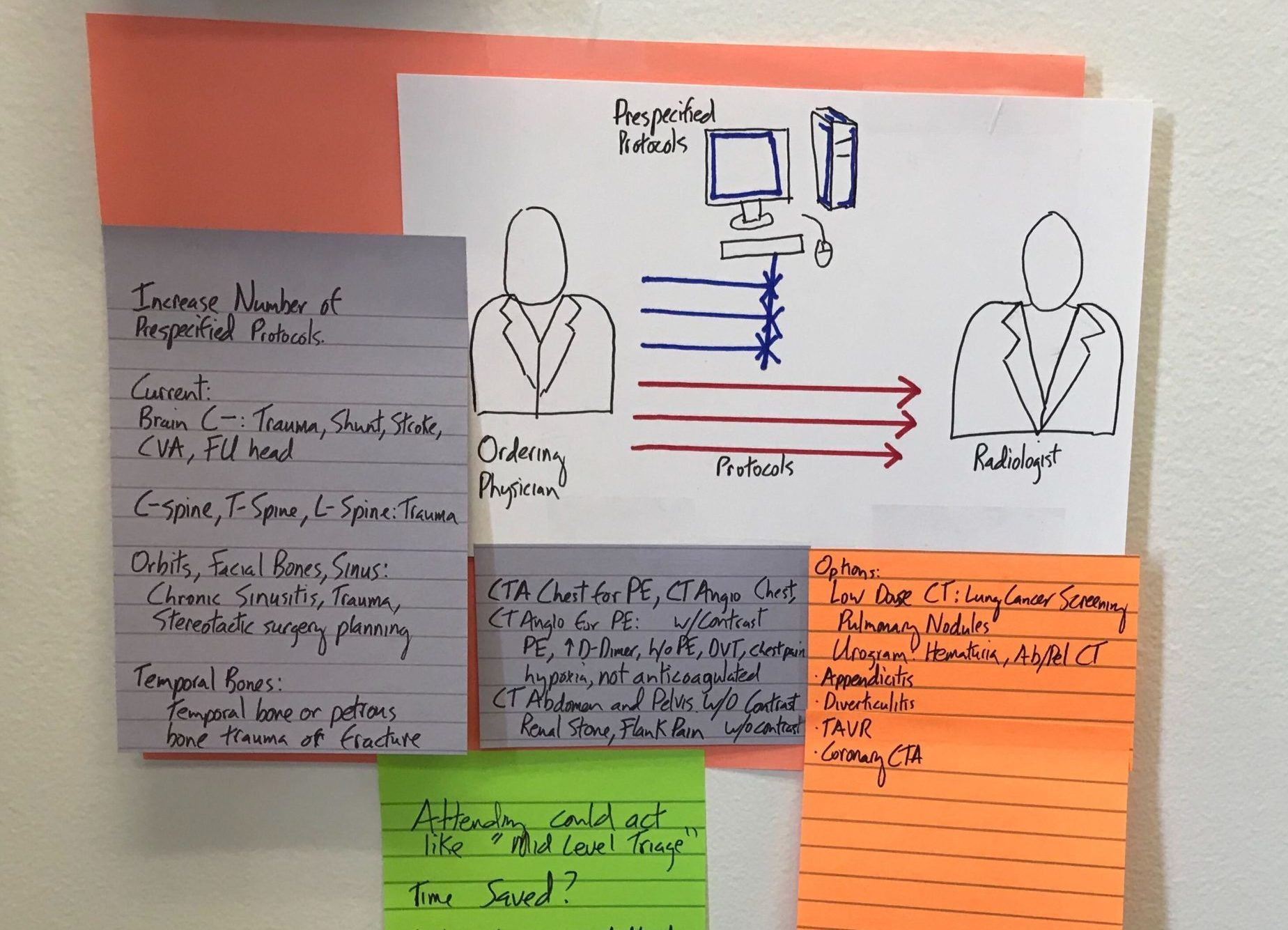Notes and sketches from an Innovation Elective student project.